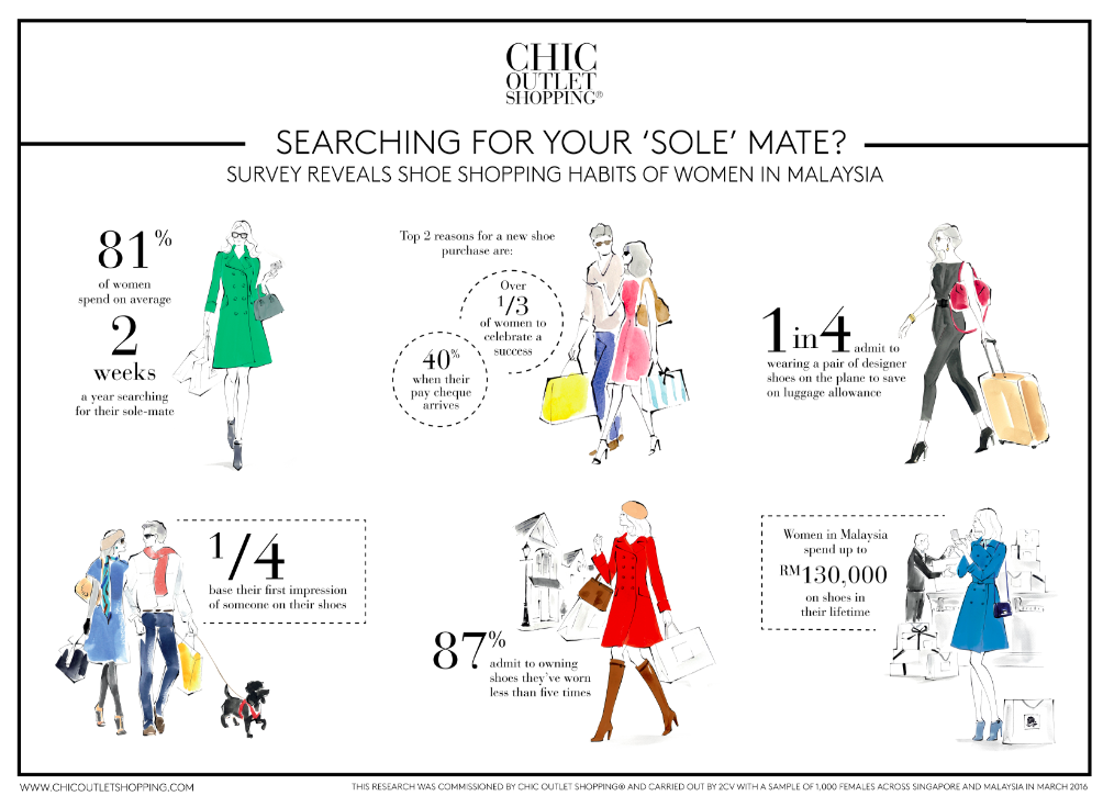Infographic courtesy of Chic Shopping Outlet